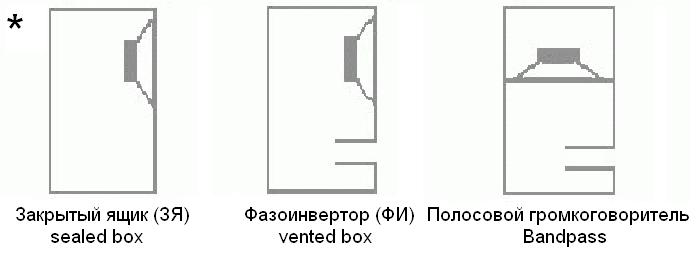 типы сабвуферов, bandpass, sealed box, vented box